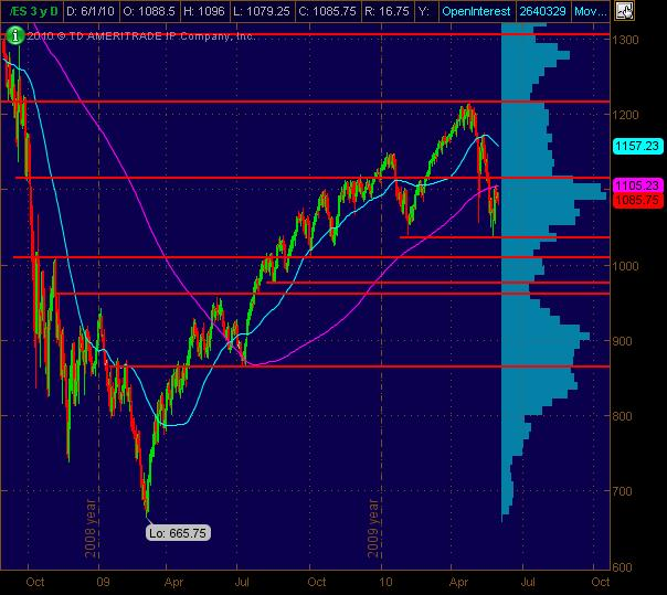 es daily for 6110