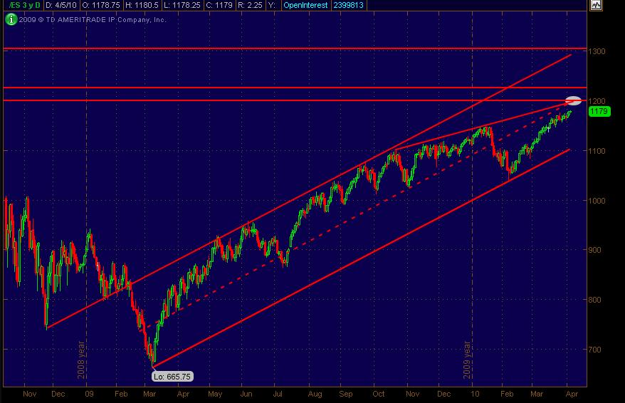 es daily for 4510