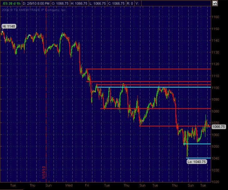 es sr hourly 2910