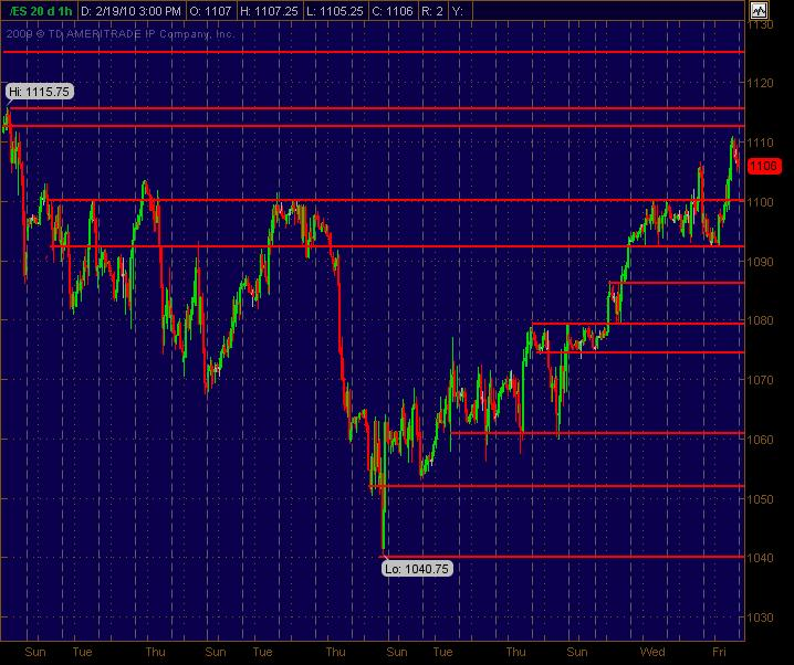 es hourly sr levels for 22210