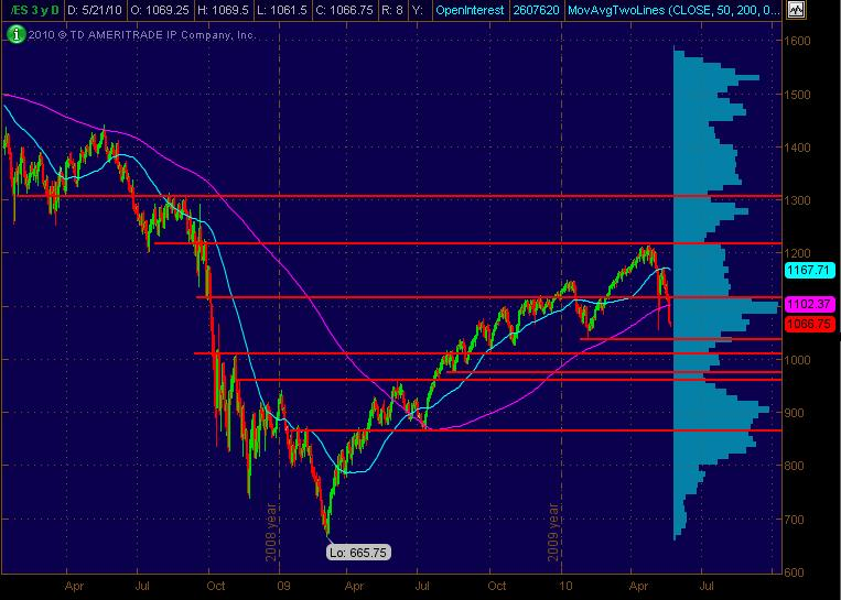 es daily for 52110