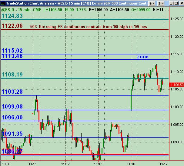 es sr levels for 111709