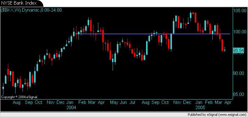 NYSE Bank Index