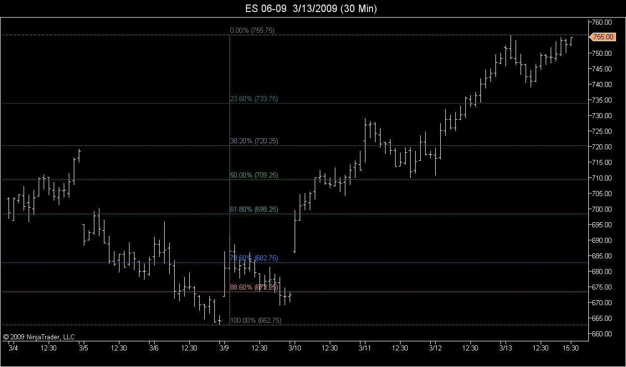 Weekend Chart Summary.<br><br>Downside Retracement Levels.<br><br>June 09 Contract