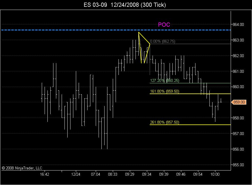 abc projection 261.8 met