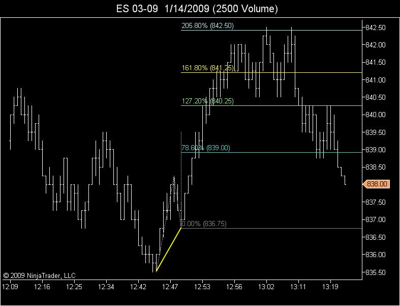 Short entry off 161.8 and double top at 205.8