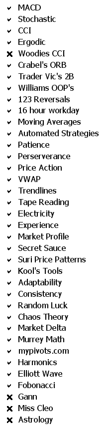 Winning Traders Checklist
