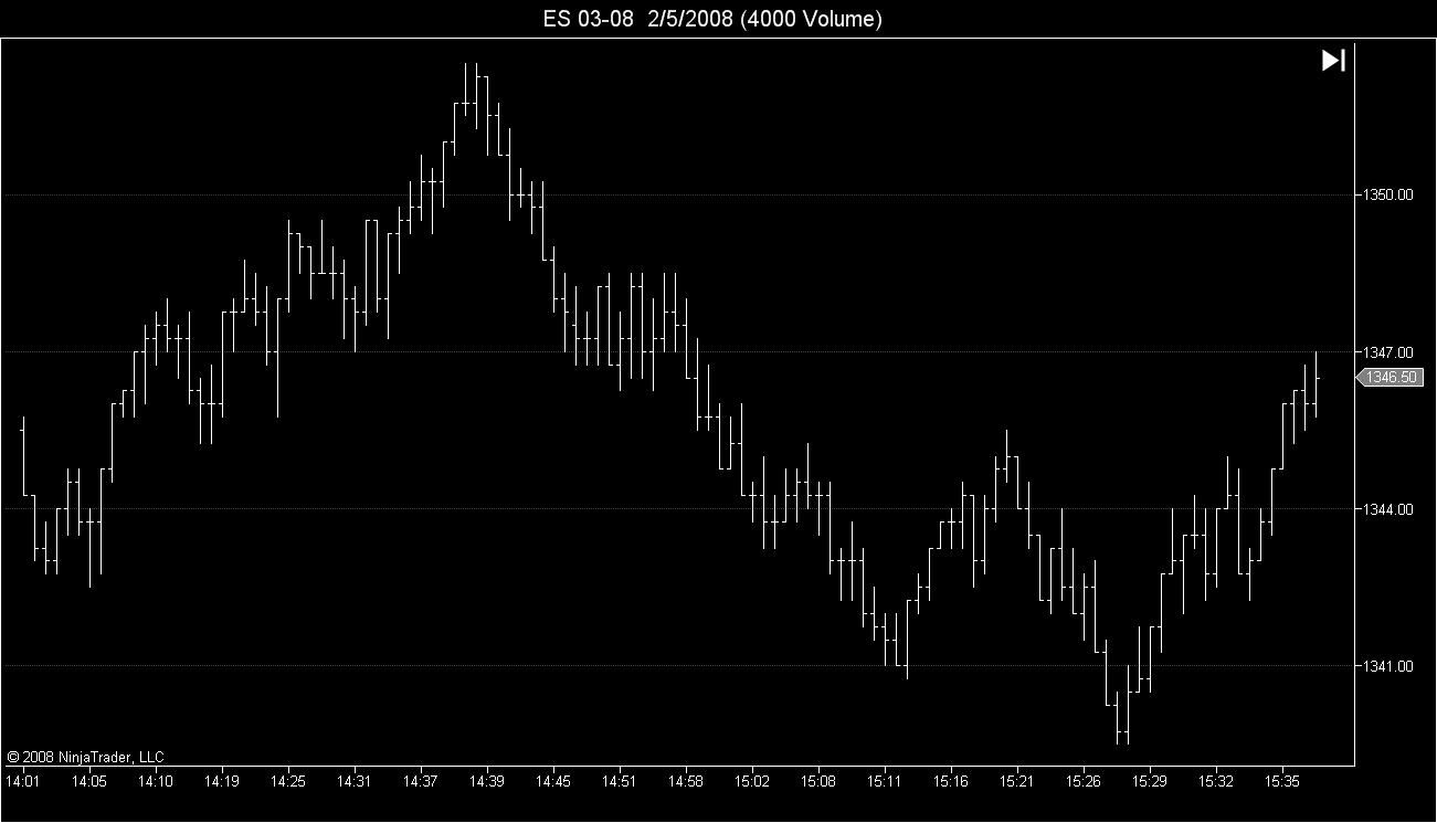 ES 4000 Volume Chart Example