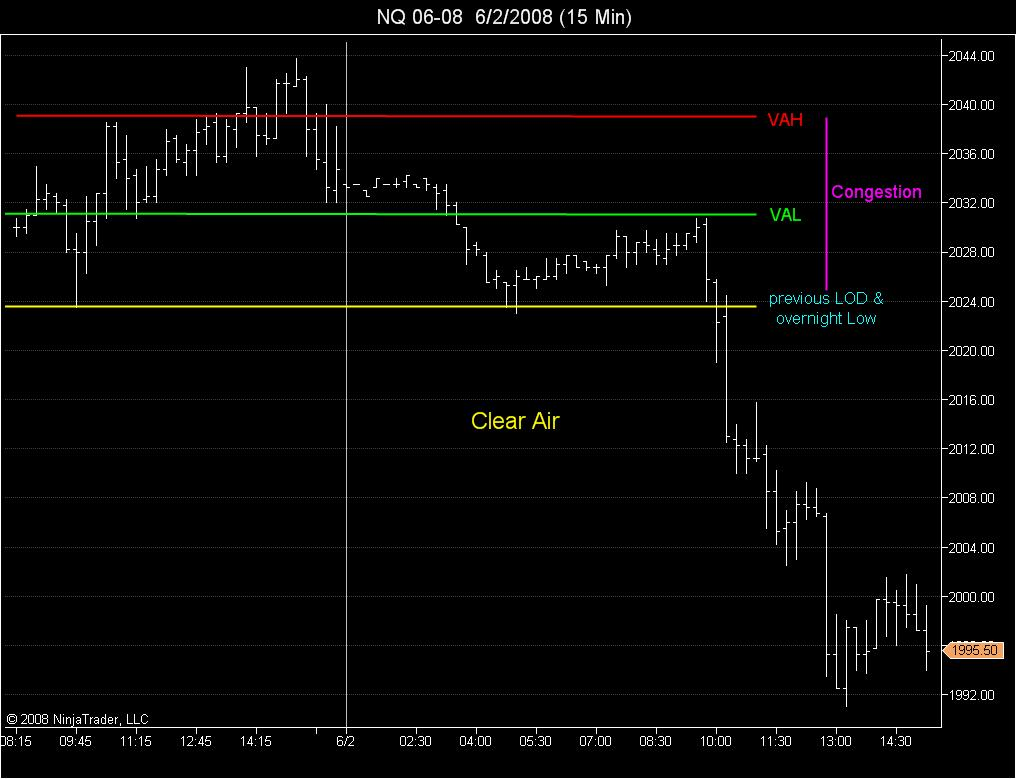 Example for discussion thread on price congestion and breakouts from an established value area.