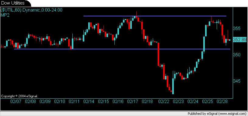 Dow Utilities Index