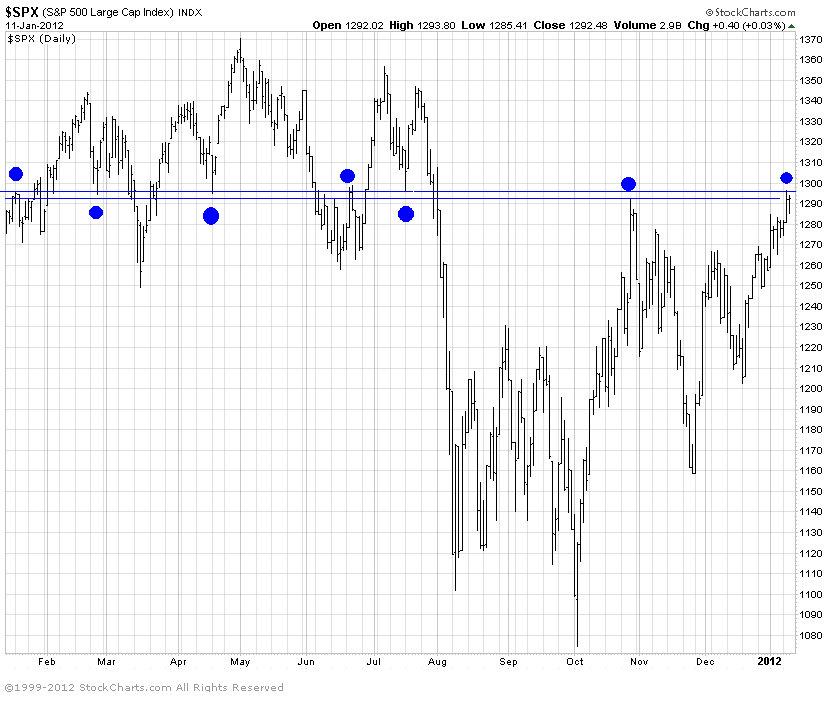 Cash S&P 500 Index<br /> Long Term Resistance Level