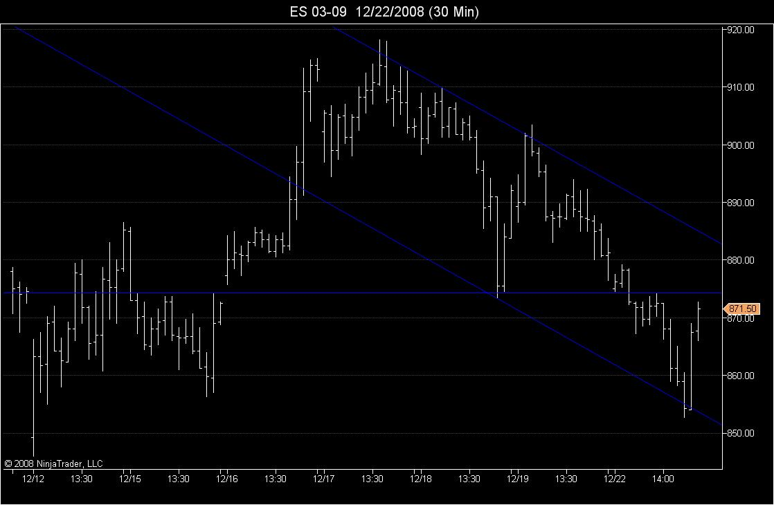 Channel & Horizontal Line at 874.25