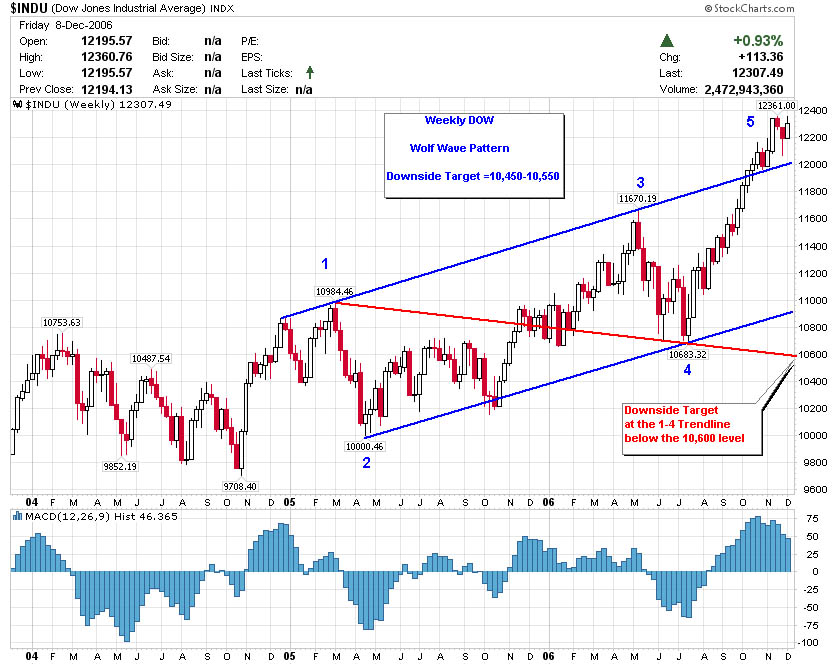 Weekly Dow Wolf Wave Pattern