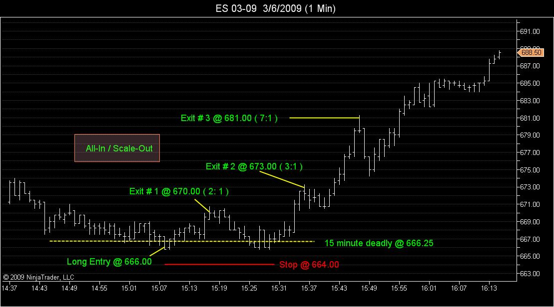 Trade of the week #2<br><br>Friday afternoon Long<br><br>All-In / Scale Out.