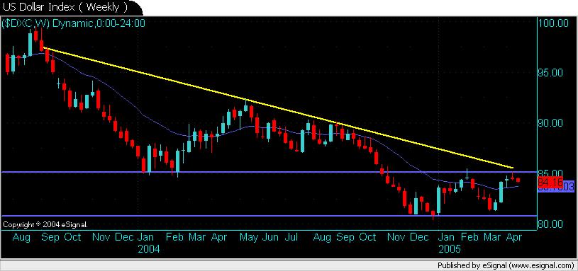 US Dollar Index ( Weekly )