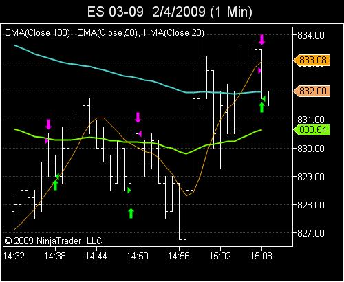 88.6 scalp back to moving average