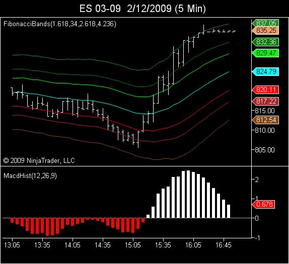 5 minute buy signal with divergence