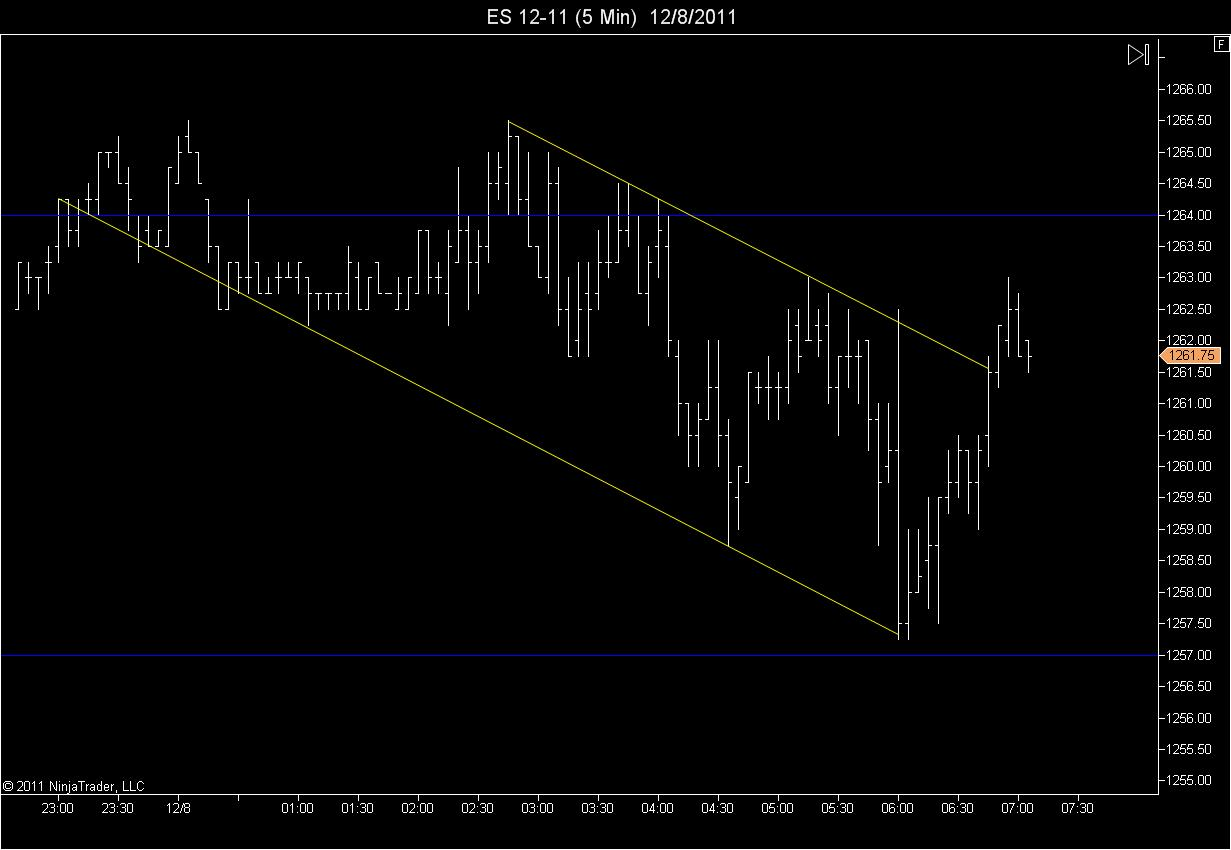 5 minute chart of overnight trading session