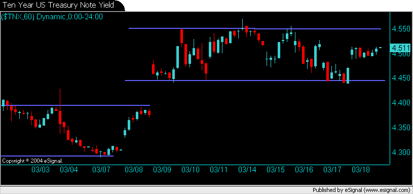 Ten Year US Treasury Note Yield