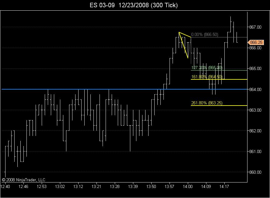 ABC within retracement