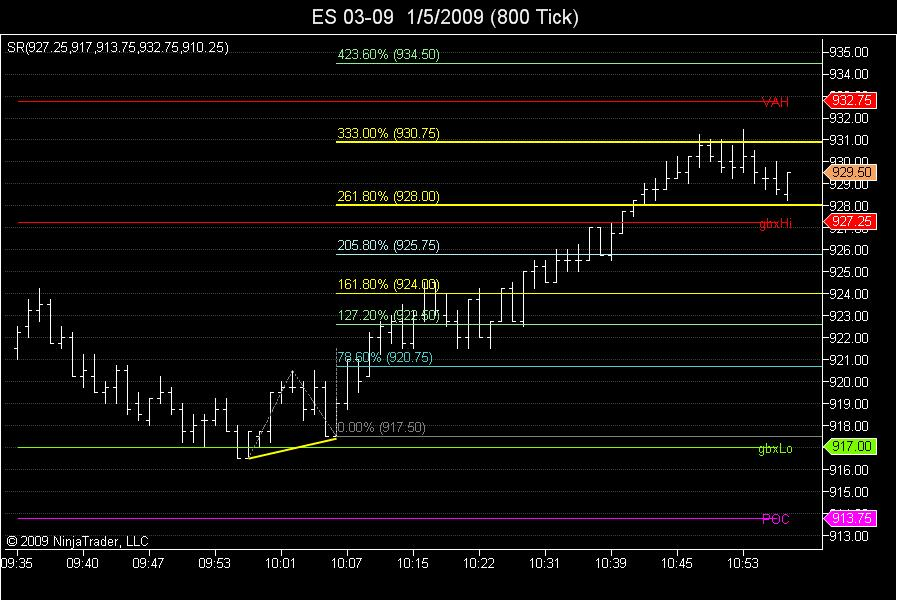 333.0, 423.6 and VAH targets