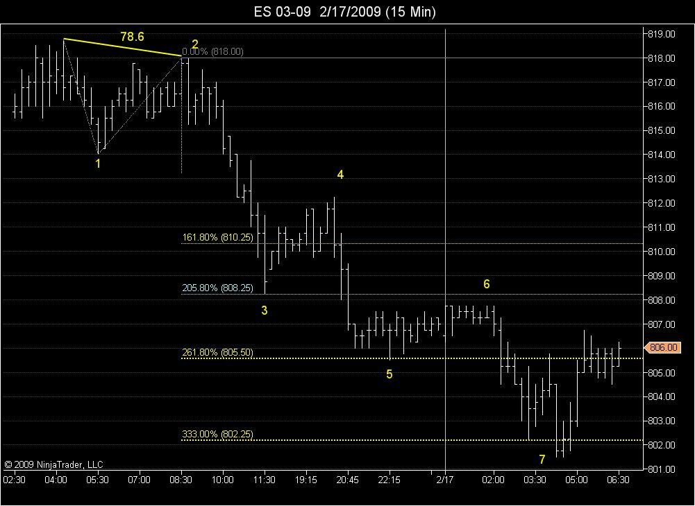 .786 ABC and 7 Waves on the 15 Minute