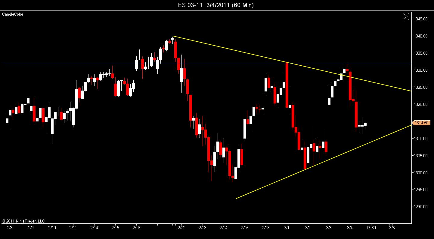 ES Triangle Update