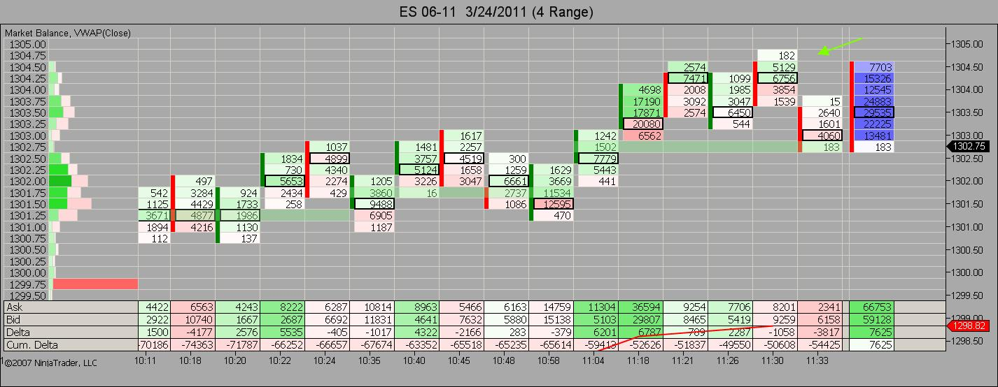 Market Balance Short Trade Setup