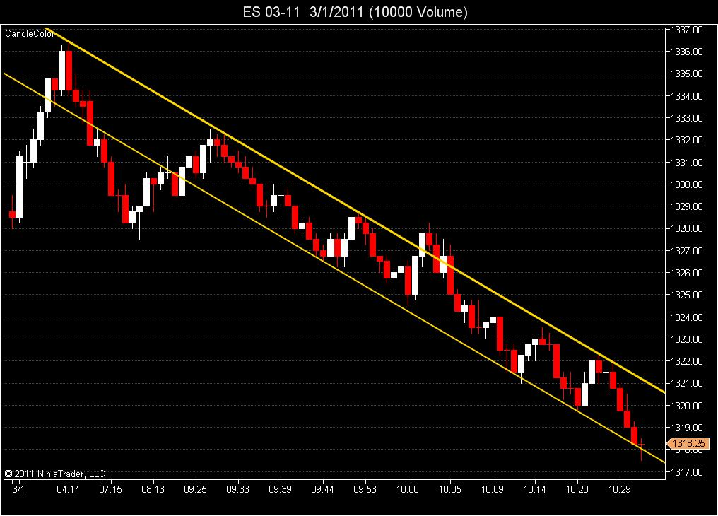 Morning Trend Channel