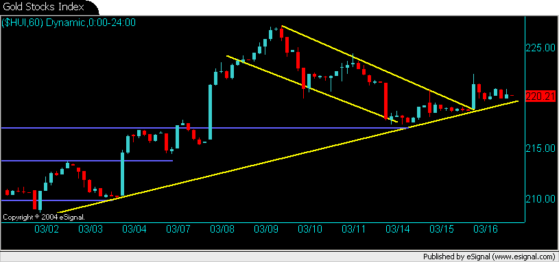 Gold Stocks Index