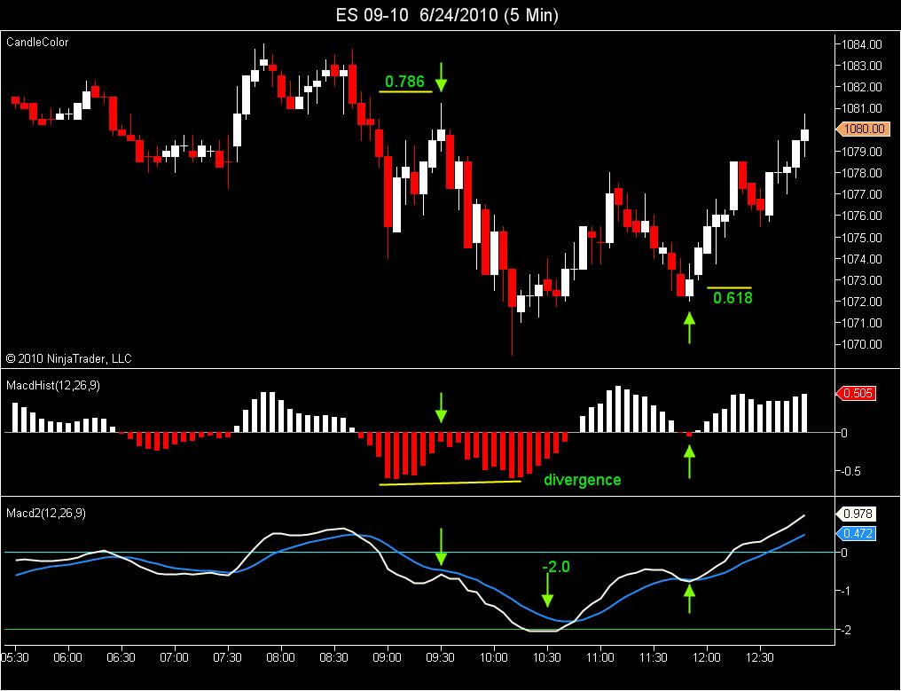 MACD Trend Example