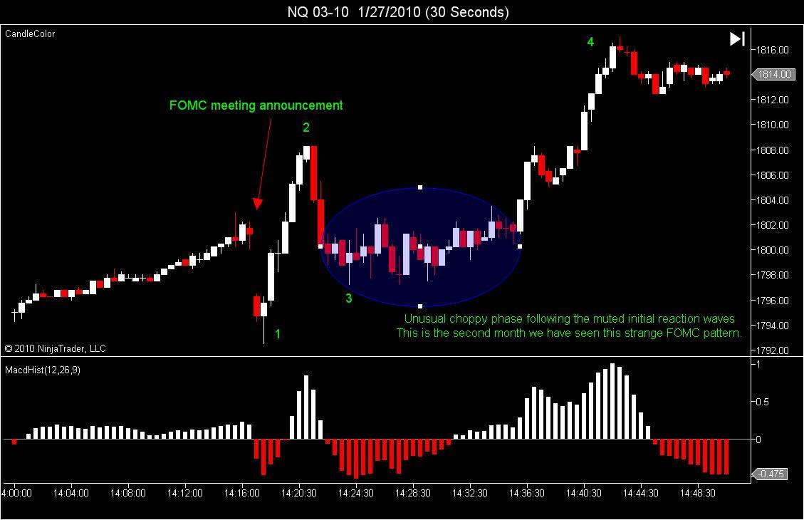 FOMC Announcement<br /> Reaction waves
