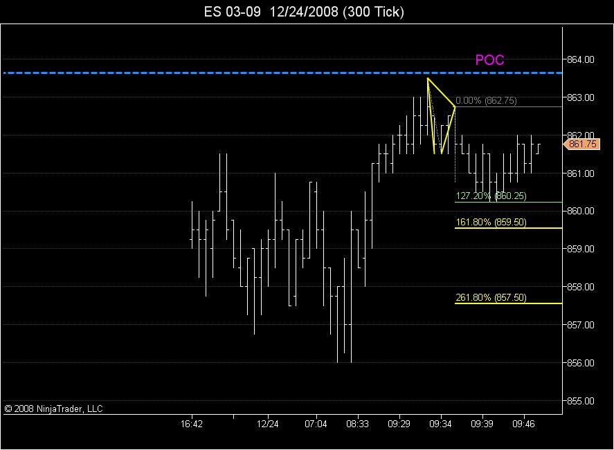 ABC retracement projections off POC