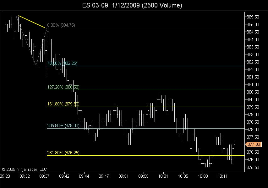 opening ABC at 261.8