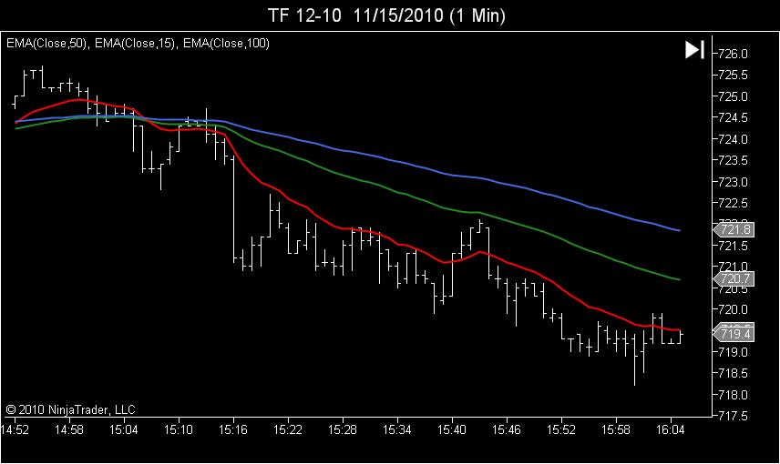 TF Moving Averages Example