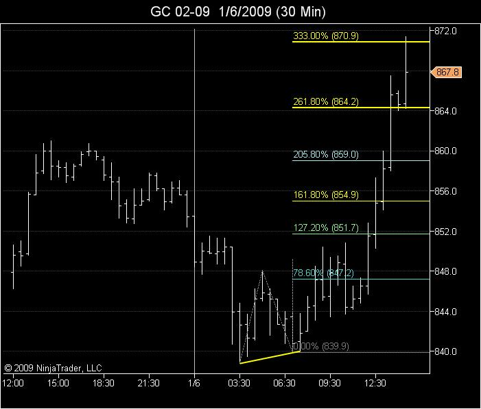 ABC on 30 minute chart of Gold