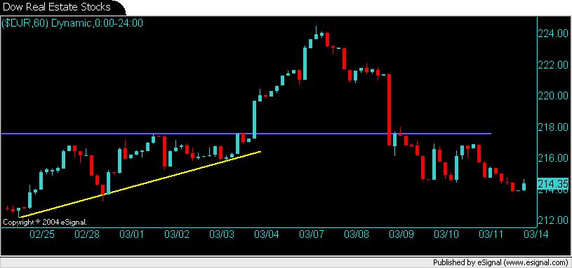 Dow REIT Index