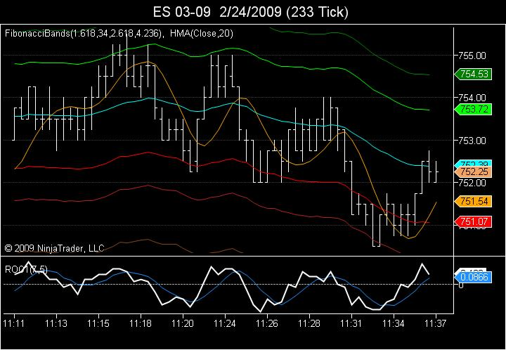 233 Tick Buy signal at support projection price level