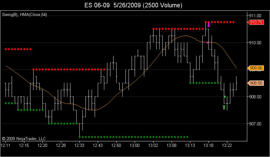 new indicator setup for 2500V