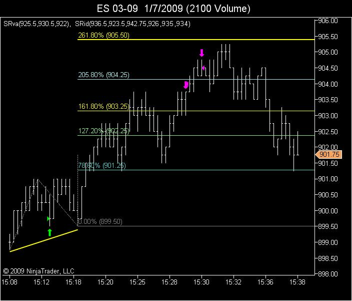 ABC off 60 minute chart projection LOD