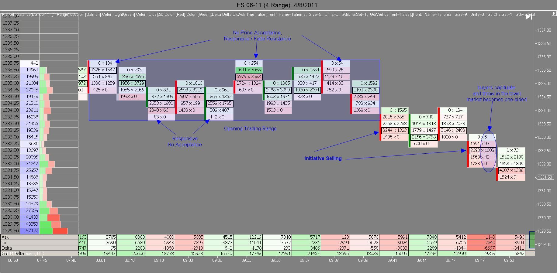 Market Auction Theory using Market Delta Example