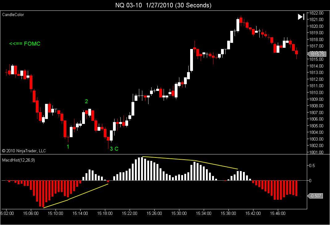 Post FOMC<br /> NQ 30 second<br /> Hist Divergences