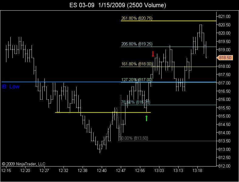 78.6 entry pattern