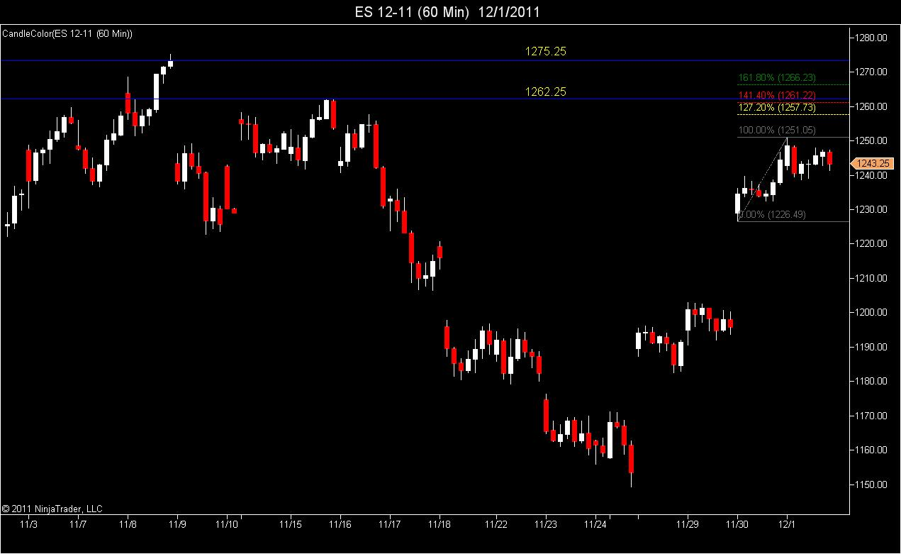 60 Minute RTH upside targets