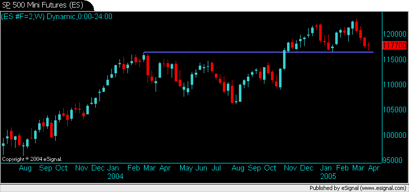S&P 500 Mini Futures (ES) Weekly Chart