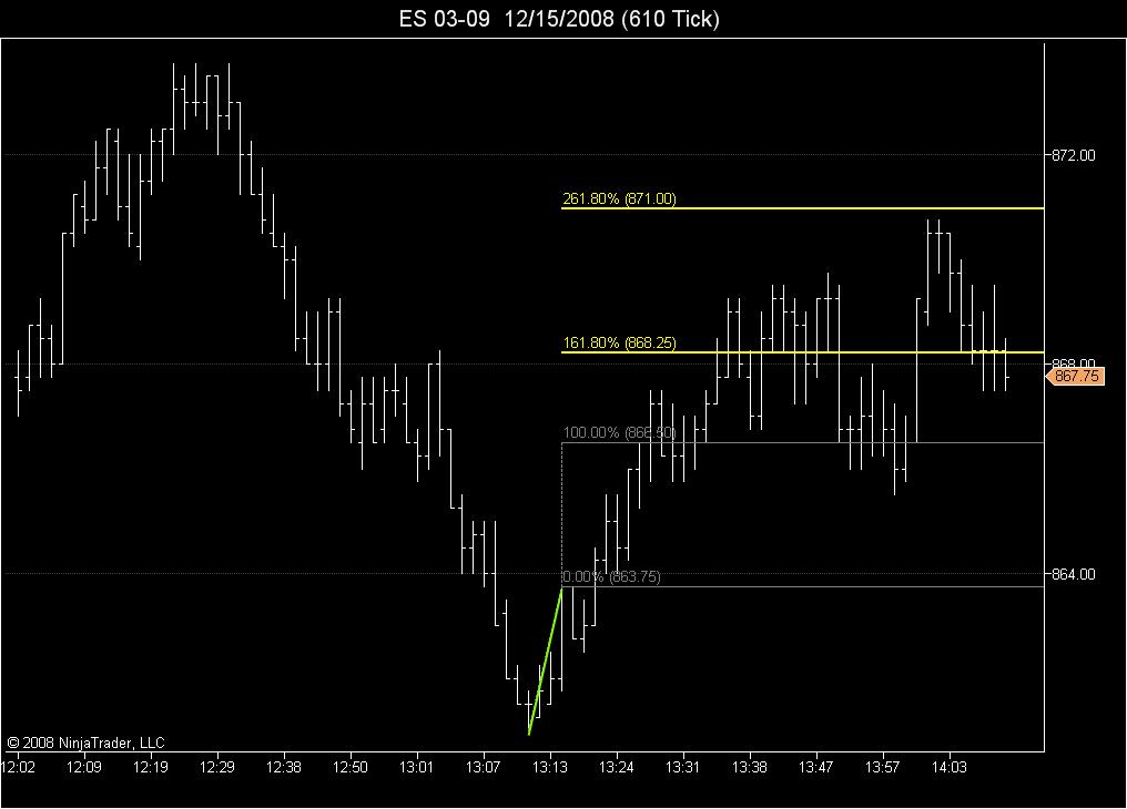 261.8 projection