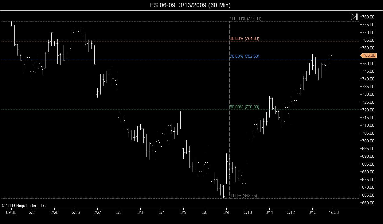 Weekend Chart Summary.<br><br>Upside Retracement Levels.<br><br>June 09 Contract