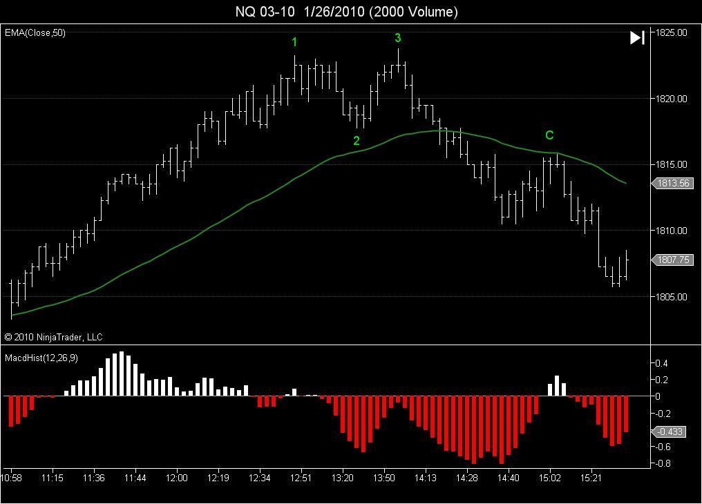 NQ 2000 Volume<br /> MACD Hist<br /> 123 turn