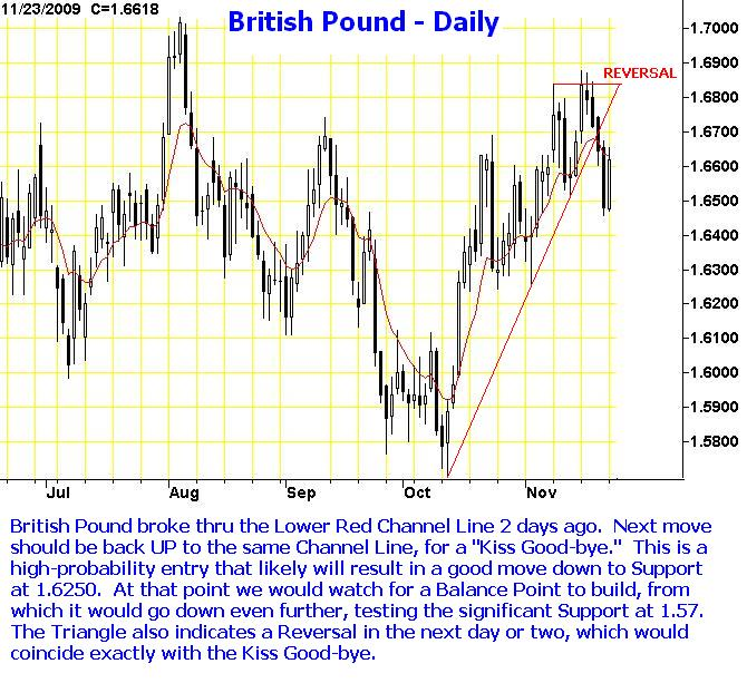 British Pound setup for 91124-25