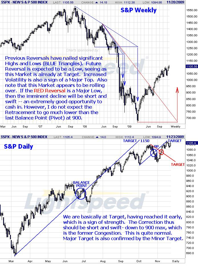 S&P Weekly-Daily 91123